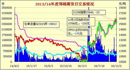 12月5日郑棉期货早报:减仓下跌 短线破位