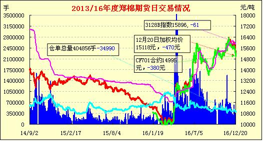 12月21日郑棉期货早报:减仓暴跌 多头溃散