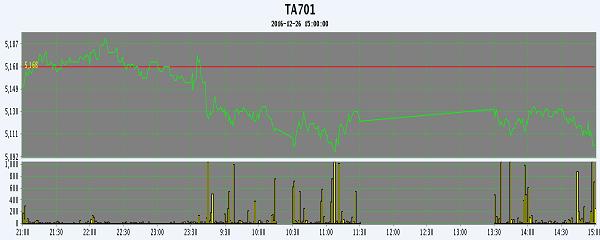 12月27日PTA期货早报:减仓下滑 全线续跌