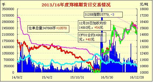 12月29日郑棉期货早报:反抽受阻 增仓打压