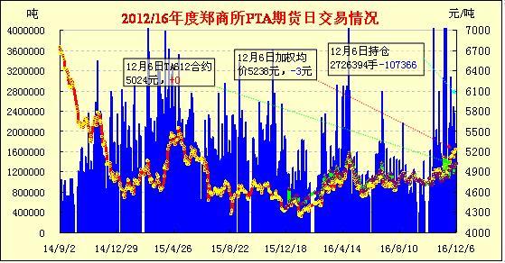 12月7日PTA期货早报:减仓下滑 涨跌互现