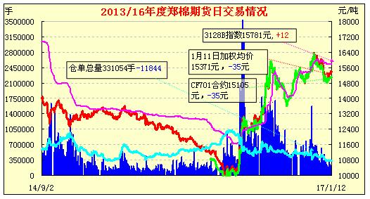 1月13日郑棉期货早报:减仓下滑 多数收跌