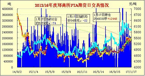 1月18日PTA期货早报:低开低走 减量收跌