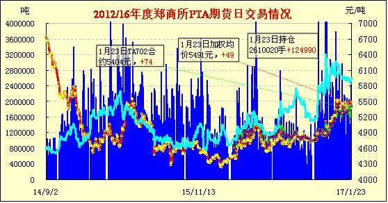 1月24日PTA期货早报:增仓走强 油价推动
