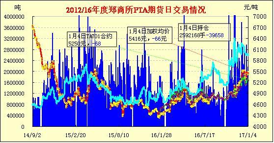 1月5日PTA期货早报:减仓下挫 止涨收跌