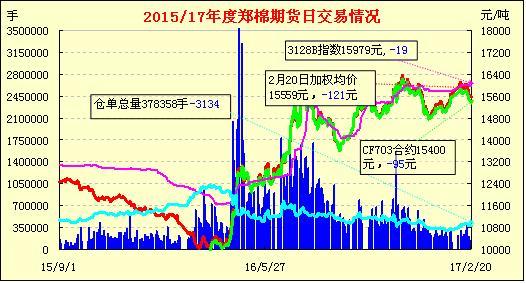 2月21日郑棉期货早报:探低止跌 缩量回补