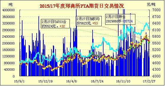 2月28日PTA期货早报:缩量整理 窄幅收涨
