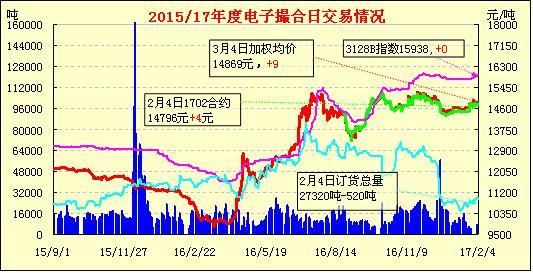 2月5日电子撮合早报:订货清淡 涨跌不一