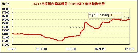 2月6日中国棉花价格指数行情