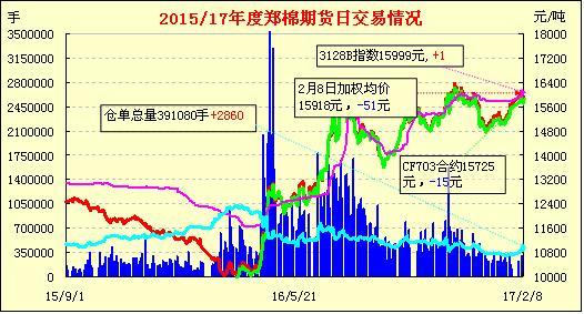2月9日郑棉期货早报:上试下滑 测试缺口