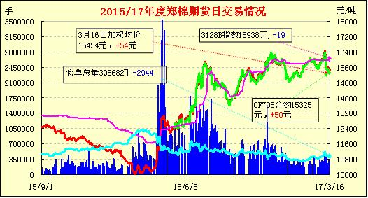 3月17日郑棉期货早报:缩量减仓 小幅反弹