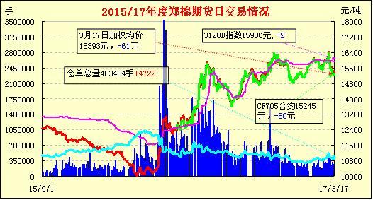 3月20日郑棉期货早报:平开下滑 弱市震荡