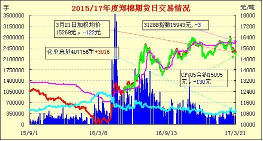 3月22日郑棉期货早报:增仓放量 破位下跌