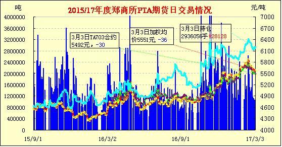 3月6日PTA期货早报:低开整理 增仓收跌