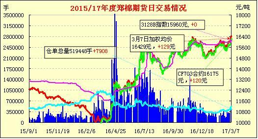 3月8日郑棉期货早报:减仓收低 缩量调整