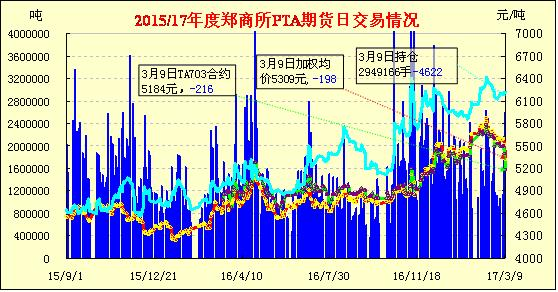 3月10日PTA期货早报:继续大跌 放量减仓