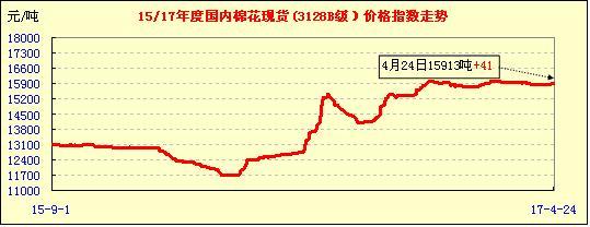 中国棉花价格指数行情(04-24)