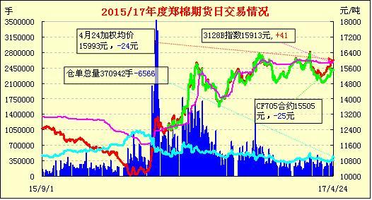 4月25日郑棉期货早报:减仓调整 成交缩量