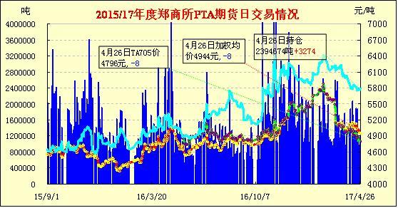 4月27日PTA期货早报:尾盘下挫 再度收跌