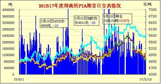 5月11日PTA期货早报:增仓下滑 多数收跌