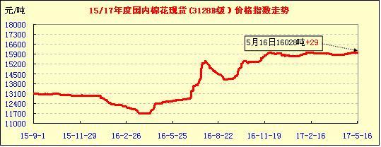 中国棉花价格指数行情(05-16)