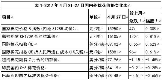越南纱上涨 印度纱续跌 ——中国棉花市场周报(2017年4月21-27日)