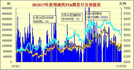 5月25日PTA期货早报:低开低走 继续收跌