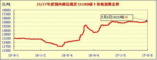 中国棉花价格指数行情(05-08)