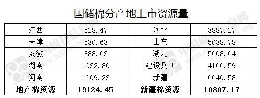 5月10日储备棉轮出两节累计销售资源2.99万吨 其中新疆棉1.08万吨