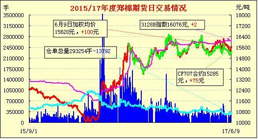 6月12日郑棉期货价格早报:减仓收涨 三连阳