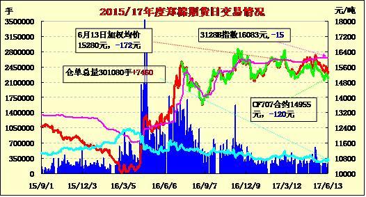 6月14日郑棉期货价格早报:增仓打压 远月破位