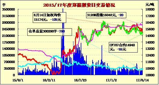 6月15日郑棉期货价格早报:探低反抽 放量止跌