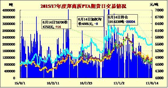 6月15日PTA期货价格早报:缩量减仓 涨跌互现