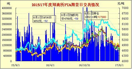 6月2日PTA期货早报:油价下跌 低开低走