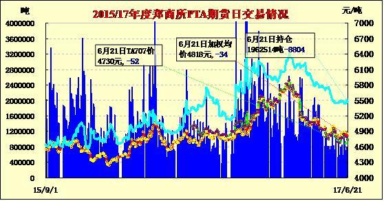 6月22日PTA期货价格早报:低开整理 减仓续跌