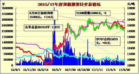 6月27日郑棉期货价格早报:近月转强 基差推动