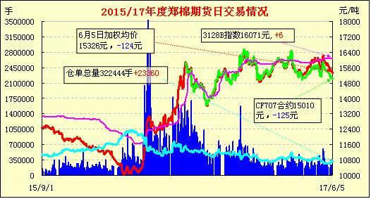 6月6日郑棉期货早报:放量下滑 增仓收跌