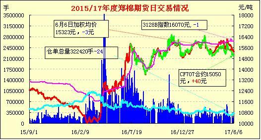 6月7日郑棉期货早报:缩量整理 窄幅涨跌