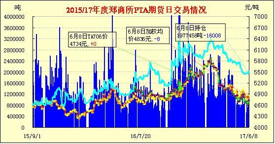 6月9日PTA期货价格早报:油价大跌 PTA止涨收跌