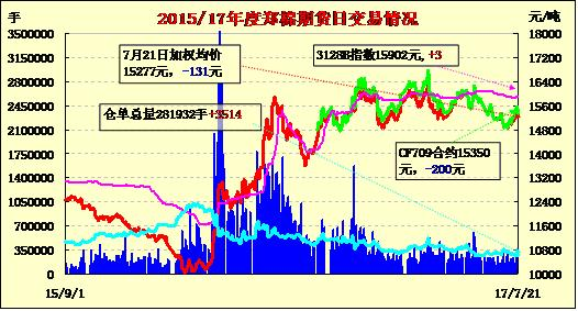 7月24日郑棉期货价格早报:放量回落 利空打压