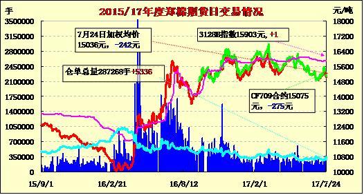 7月25日郑棉期货价格早报:近月续跌 远月盘整