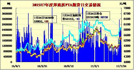 7月25日PTA期货价格早报:低开低走 近涨远跌
