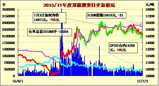 7月4日郑棉期货价格早报:减仓放量 空头回补