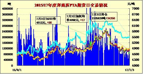 7月5日PTA期货价格早报:高开下滑 减仓收跌