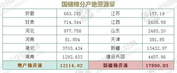 5月23日储备棉轮出3万吨 其中新疆棉1.8万吨