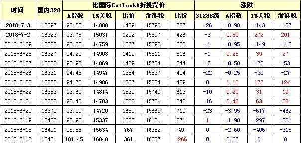 国内外棉价对比图表(07-03)
