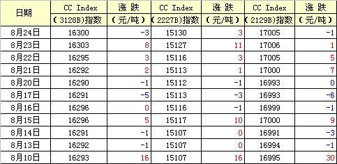 中国棉花价格指数行情(08-24)