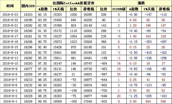 国内外棉价对比图表(08-23)