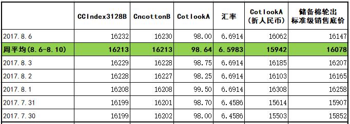 22周储备棉轮出底价16078元/吨  ——(2018年8月6-10日一周)