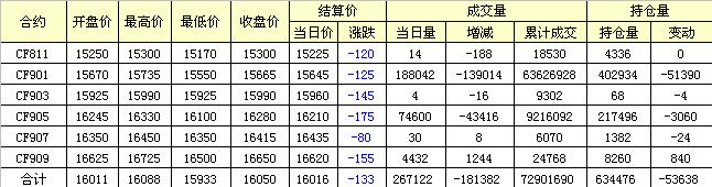 郑棉期货低开整理减仓续跌(09-28)